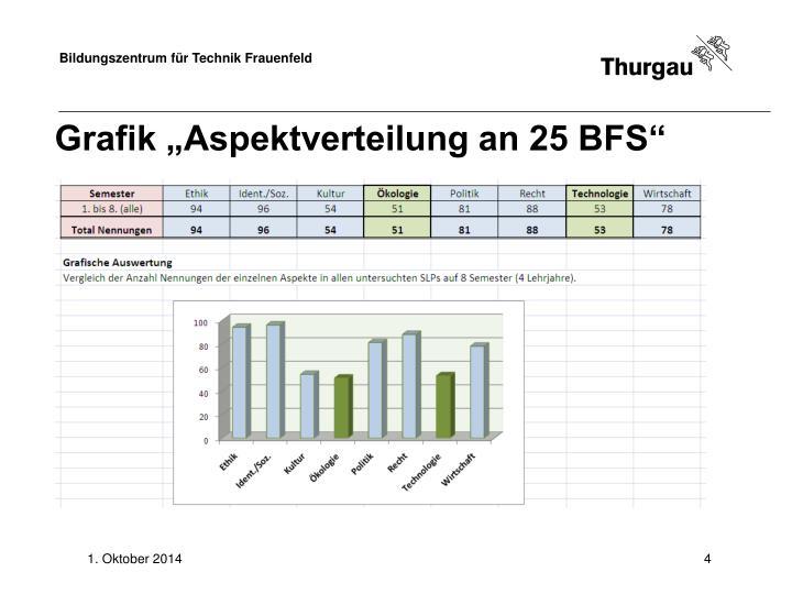 """Grafik """"Aspektverteilung an 25 BFS"""""""
