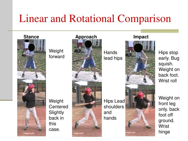 Linear and Rotational Comparison