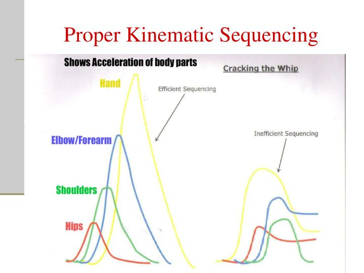 Proper Kinematic Sequencing