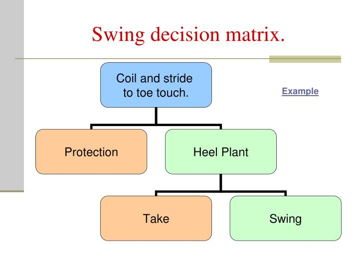 Swing decision matrix.