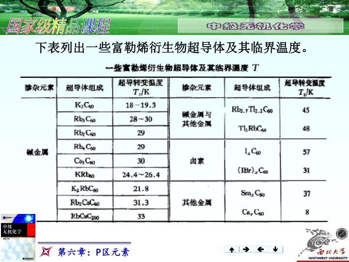 下表列出一些富勒烯衍生物超导体及其临界温度。