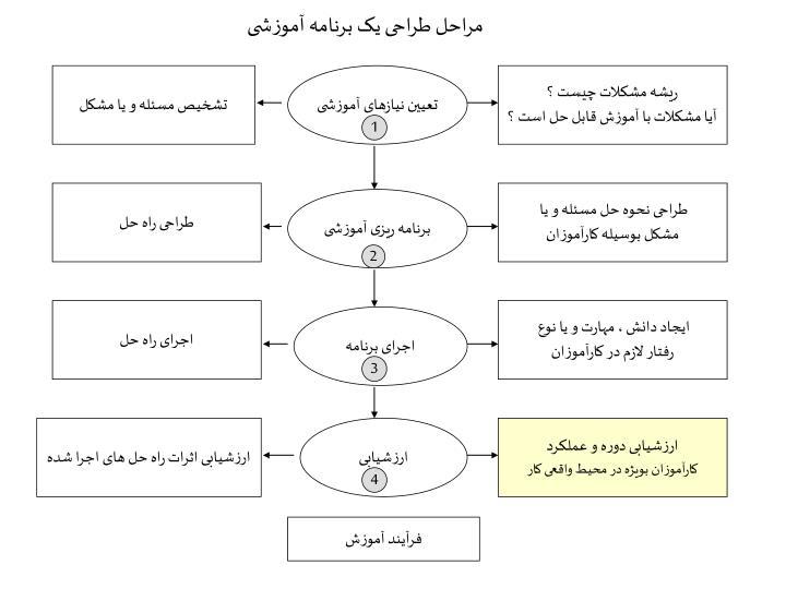 مراحل طراحی یک برنامه آموزشی