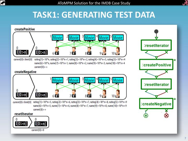 Task1: Generating test data