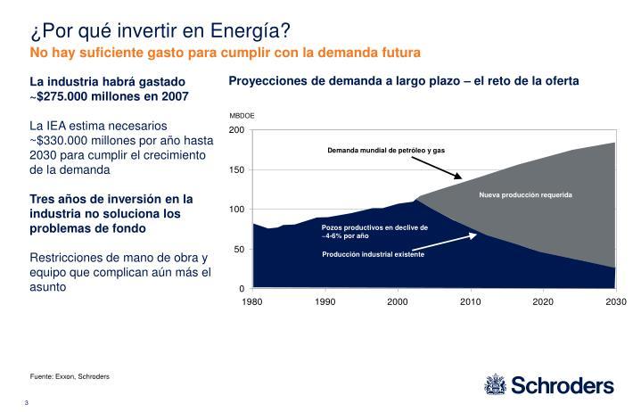 ¿Por qué invertir en Energía?