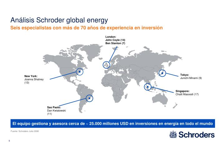 Análisis Schroder global energy