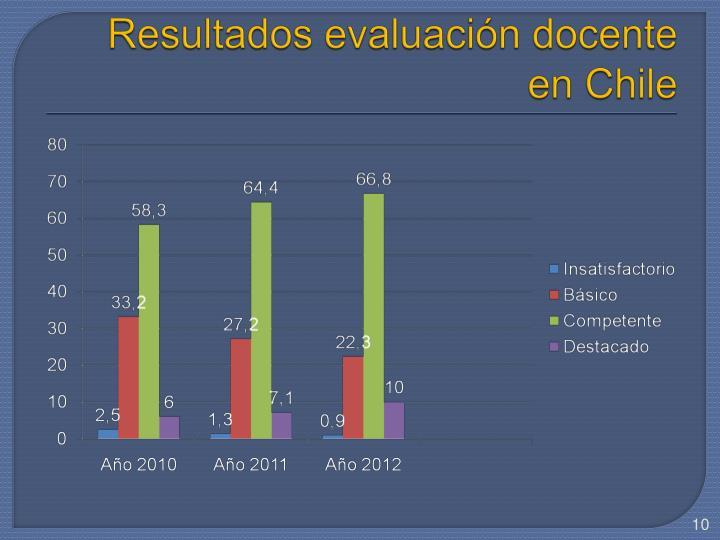Resultados evaluación docente