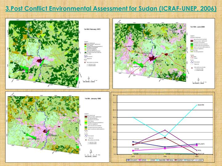 3.Post Conflict Environmental Assessment for Sudan (ICRAF-UNEP, 2006)