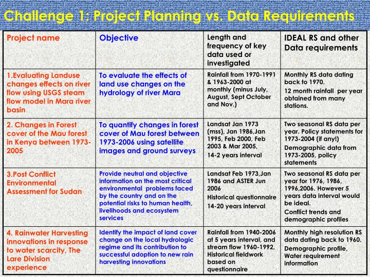 Challenge 1: Project Planning vs. Data Requirements