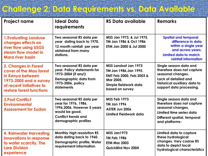 Challenge 2: Data Requirements vs. Data Available