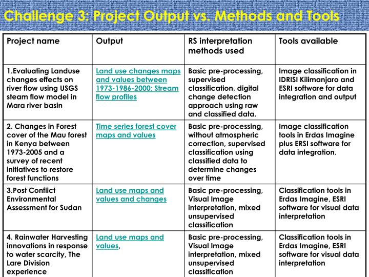 Challenge 3: Project Output vs. Methods and Tools