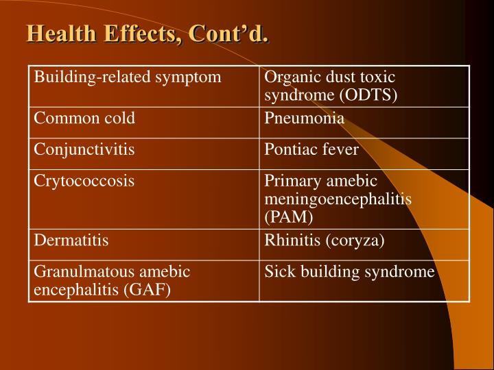 Health Effects, Cont'd.