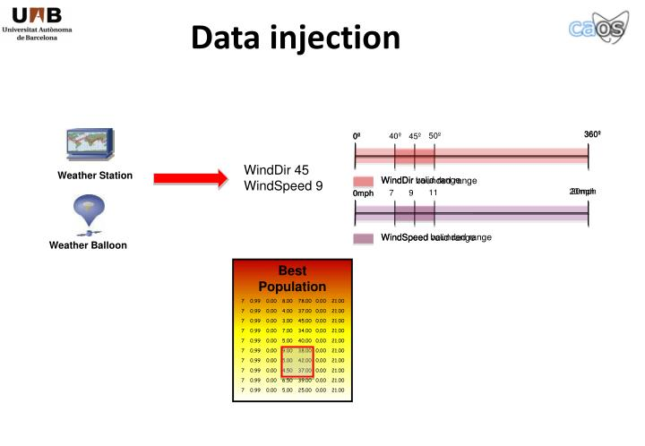 Data injection