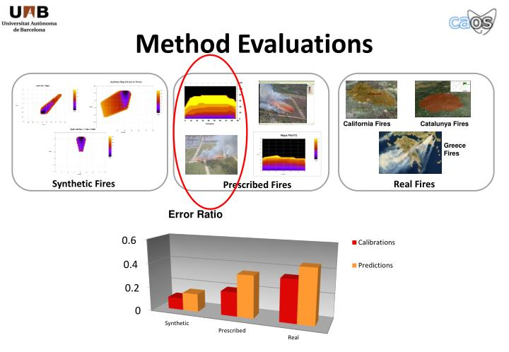 Method Evaluations