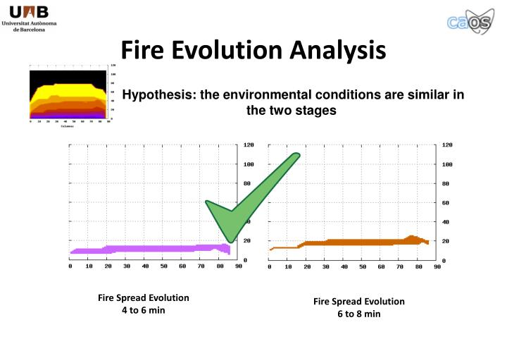 Fire Evolution Analysis