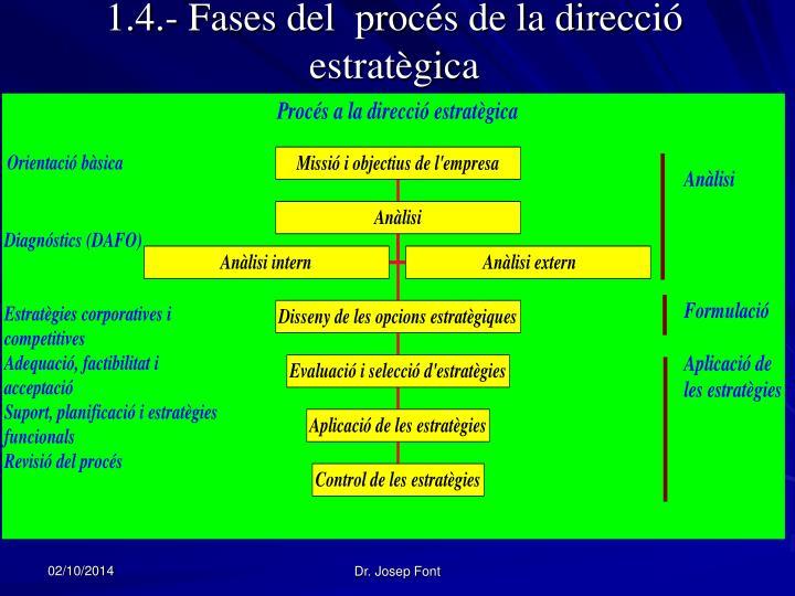 1.4.- Fases del  procés de la direcció estratègica