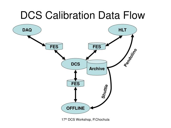 DCS Calibration Data Flow