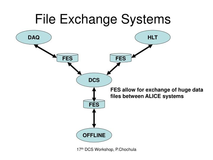 File Exchange Systems