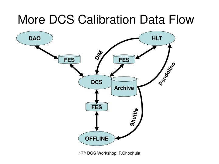 More DCS Calibration Data Flow