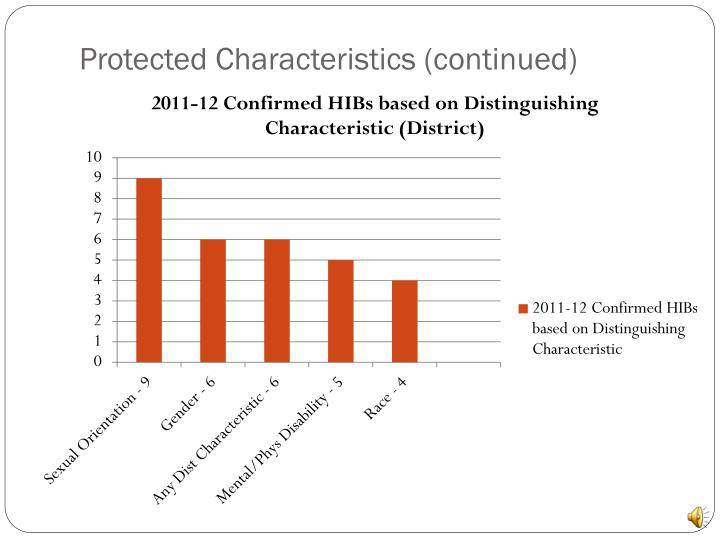 Protected Characteristics (continued)
