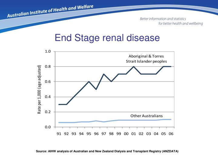 End Stage renal disease
