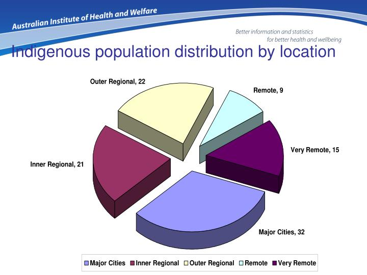 Indigenous population distribution by location