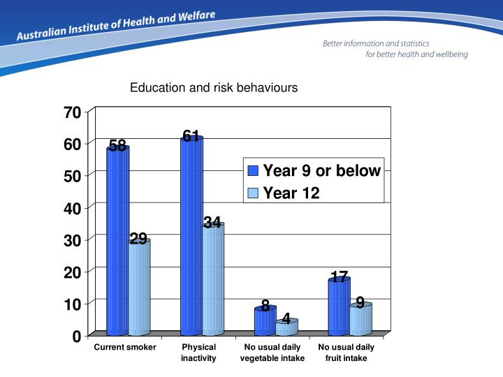 Education and risk behaviours