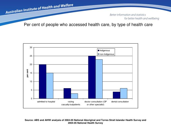 Per cent of people who accessed health care, by type of health care