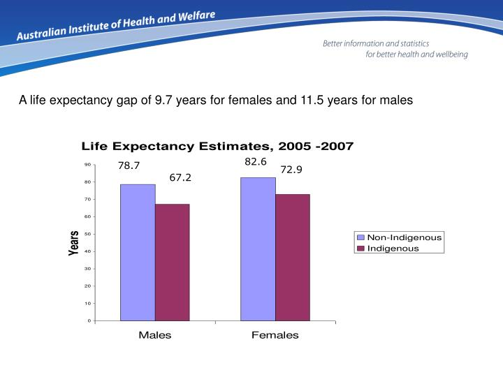 A life expectancy gap of 9.7 years for females and 11.5 years for males