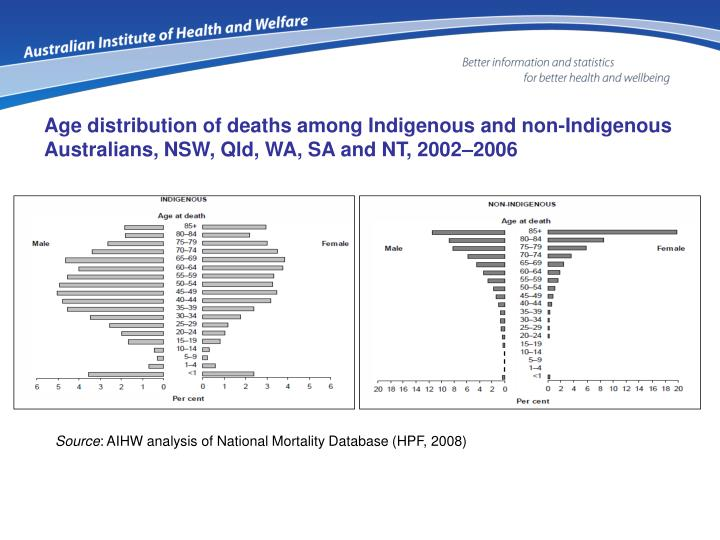 Age distribution of deaths among Indigenous and non-Indigenous Australians, NSW, Qld, WA, SA and NT, 2002–2006