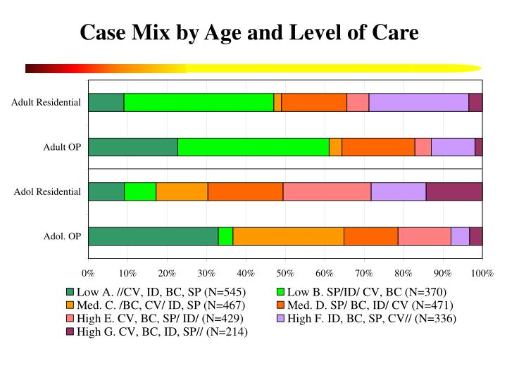 Case Mix by Age and Level of Care