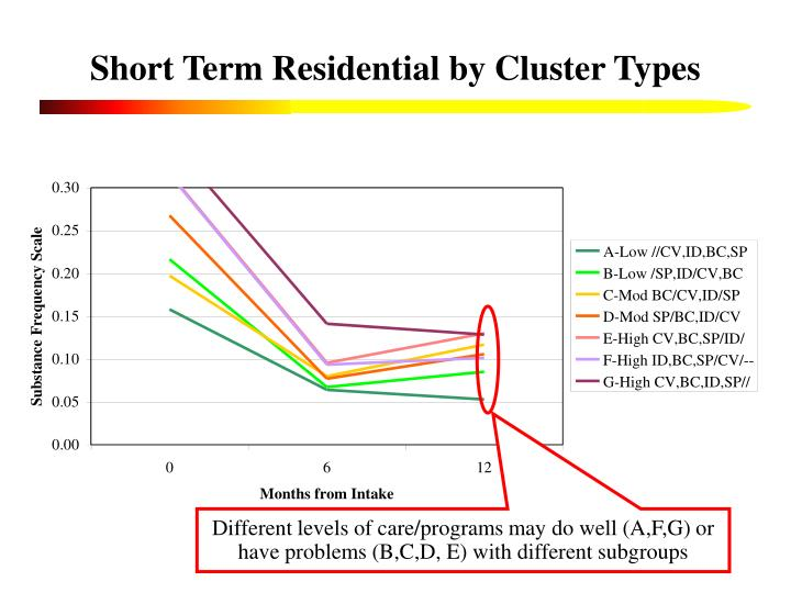 Short Term Residential by Cluster Types