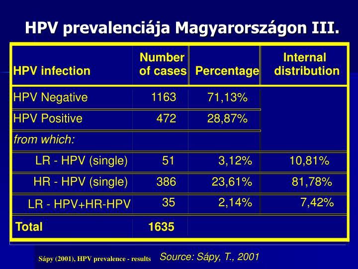 HPV prevalenciája Magyarországon III.