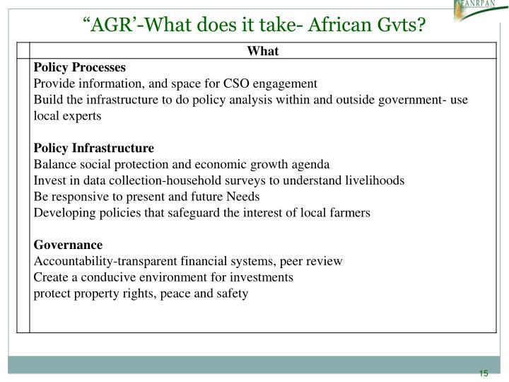 """""""AGR'-What does it take- African Gvts?"""