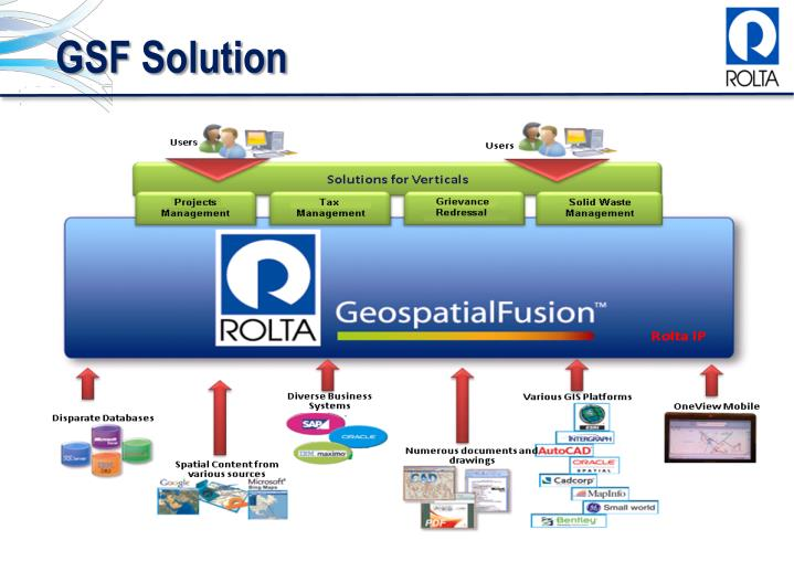 GSF Solution