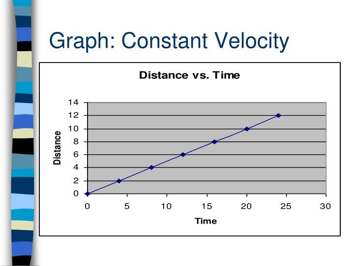 Graph: Constant