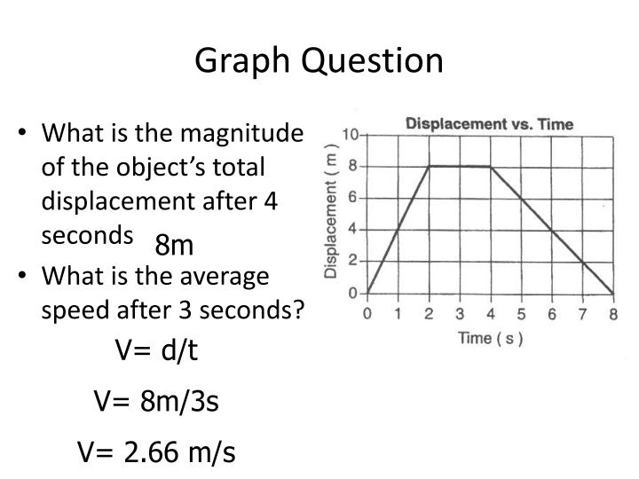 Graph Question