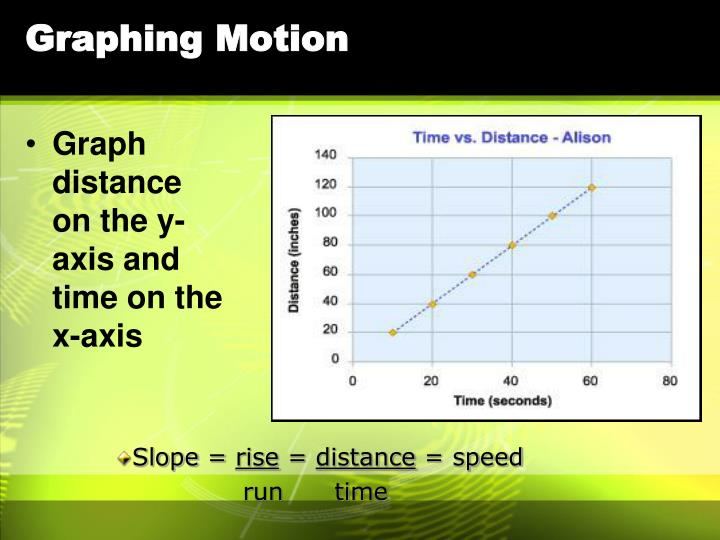 Graphing Motion