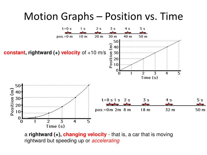 Motion Graphs – Position vs. Time