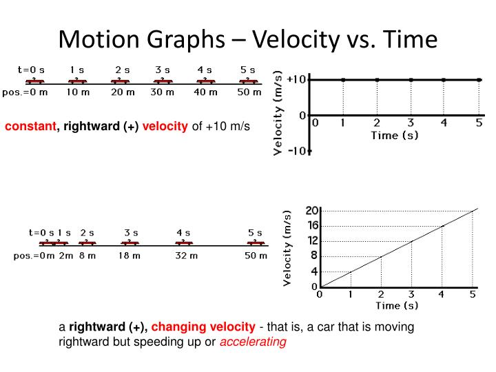 Motion Graphs – Velocity vs. Time