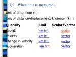 q2 when time is measured