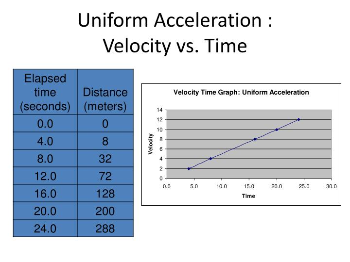 Uniform Acceleration :