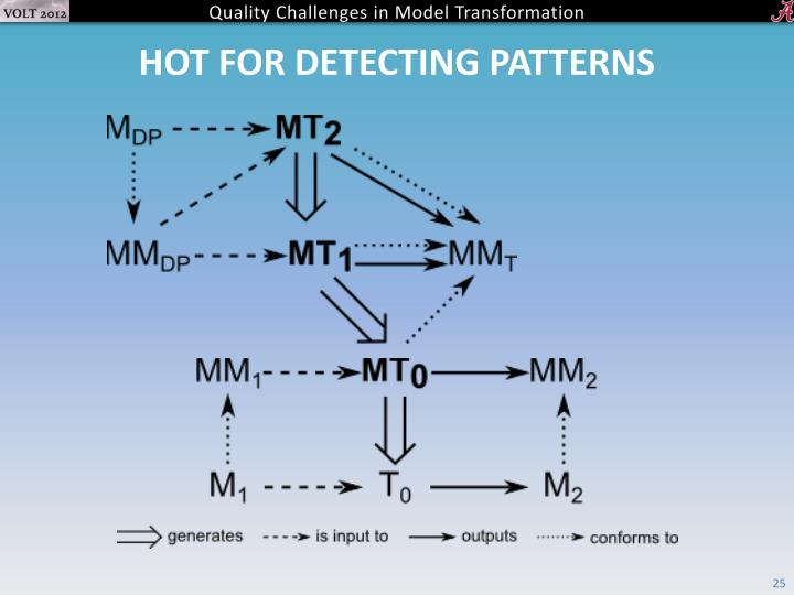HOT for detecting patterns