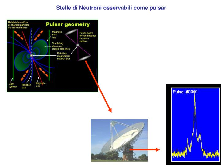 Stelle di Neutroni osservabili come pulsar