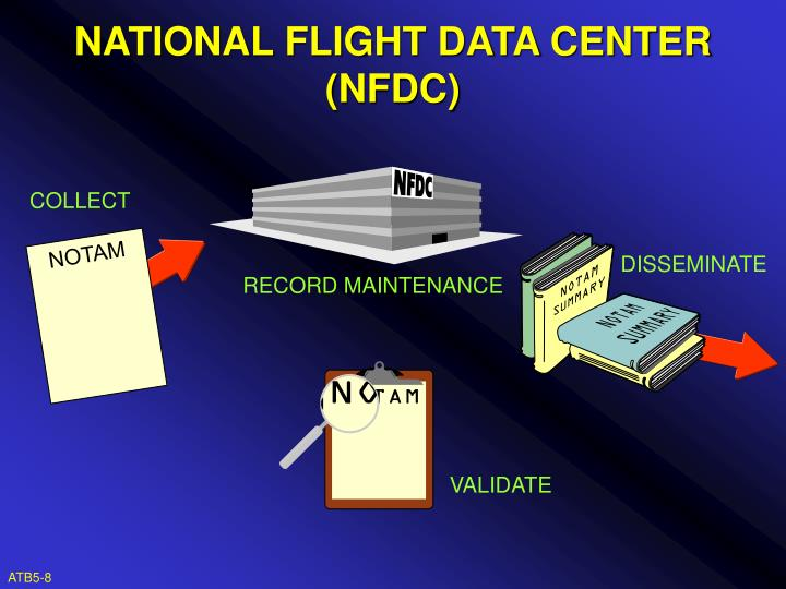 NATIONAL FLIGHT DATA CENTER (NFDC)