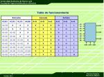 tabla de funcionamiento3