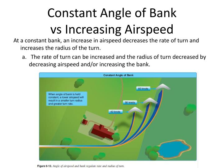 Constant Angle of Bank