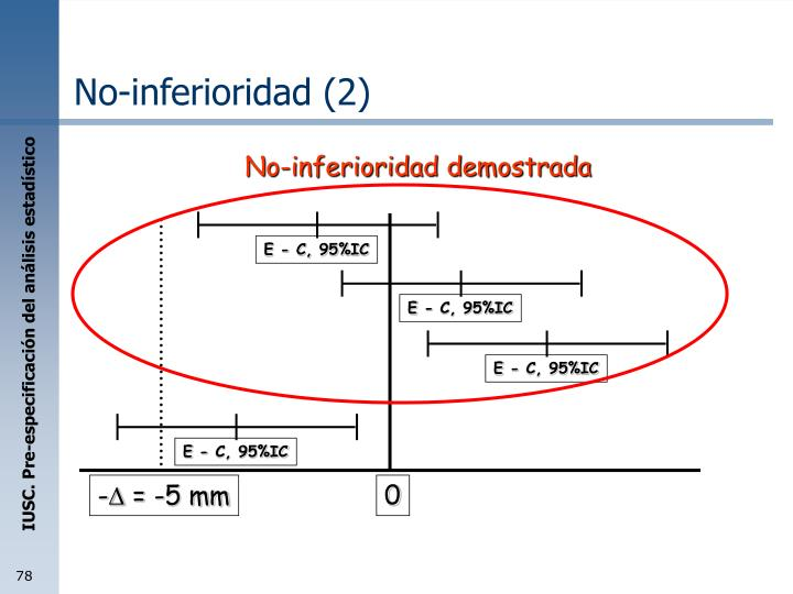 No-inferioridad demostrada