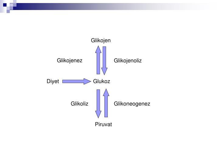 Glikojen