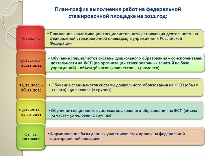 План-график выполнения работ на федеральной