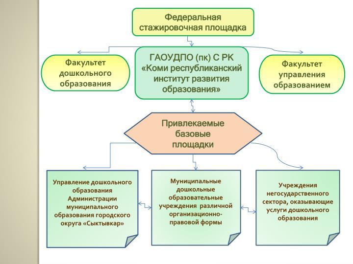 Муниципальные дошкольные образовательные учреждения  различной организационно-правовой формы